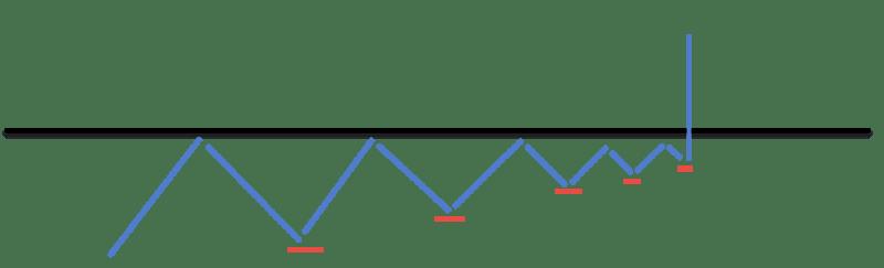 breakout price pattern