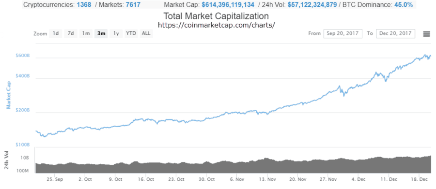 Bitcoin and Crytocurrency Trading