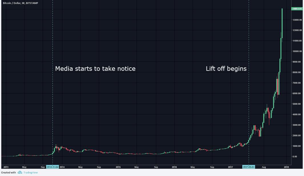 evolution of bitcoin