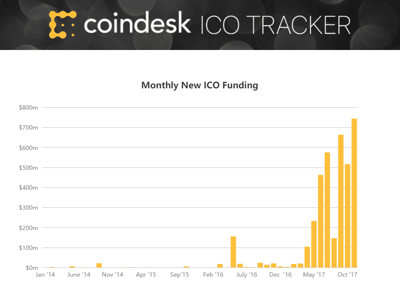 CoinDesk ICO Tracker