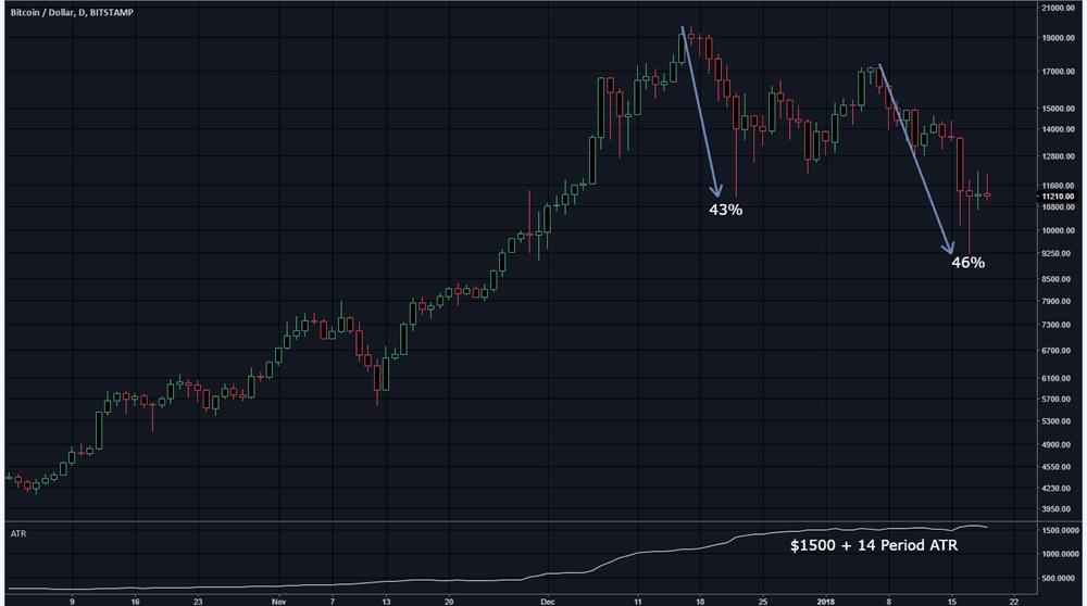 Bitcoin Swings