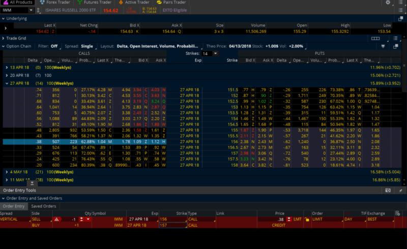 IWM Trade Page