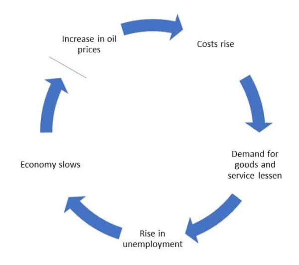 Crude Oil Price And Economy