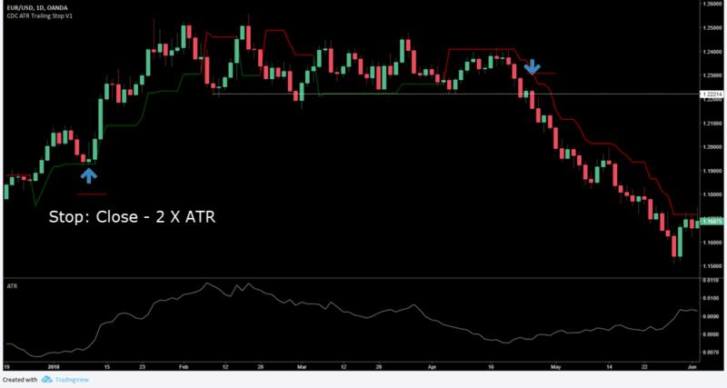 Stop Loss - Initial 2 X ATR