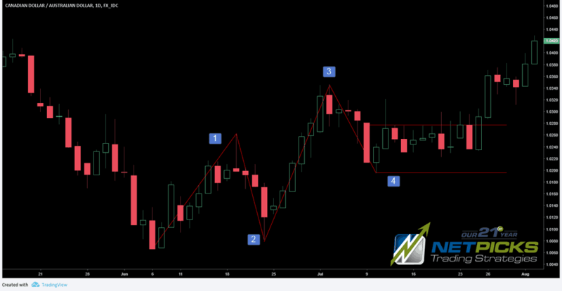 CONSOLIDATION AFTER A PULLBACK