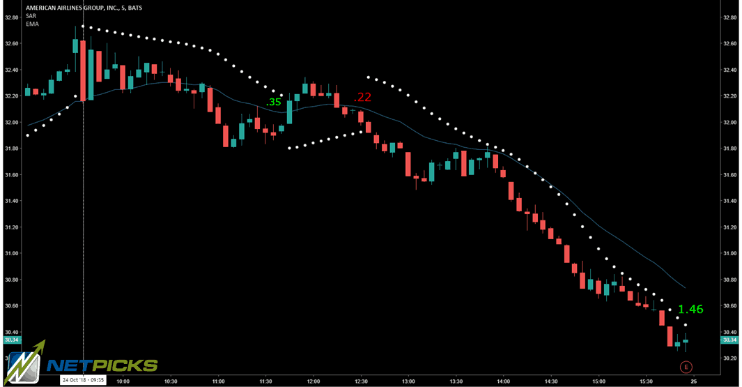 Parabolic SAR For Day Trading