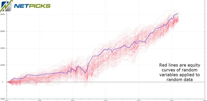 random data not good trading system