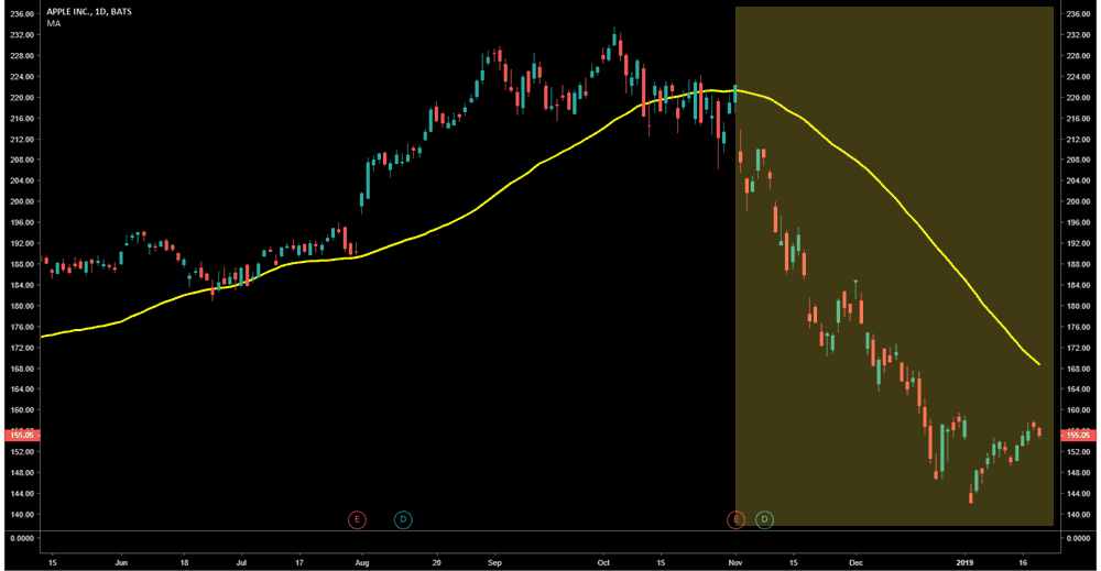 AAPL - 50 Period Moving Average Trend Direction