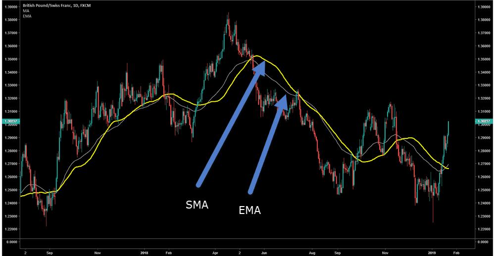 50 EMA VS 50 SMA