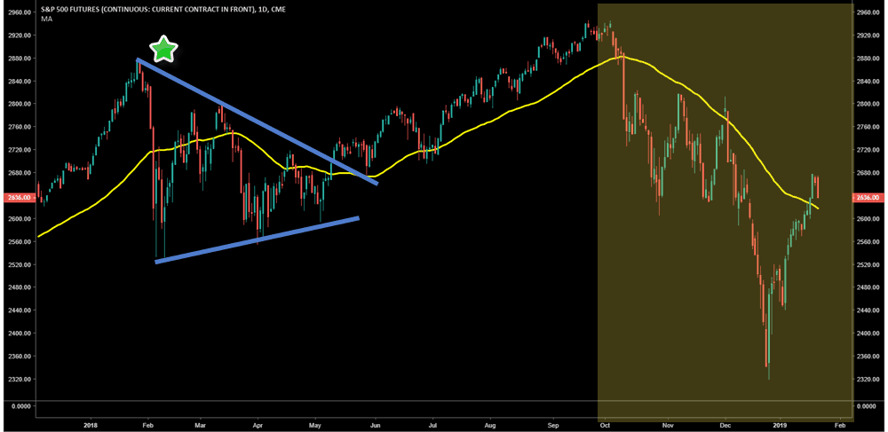 S&P Futures - 50 Day Moving Average Chart