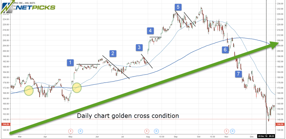 4 Hour Stock Chart
