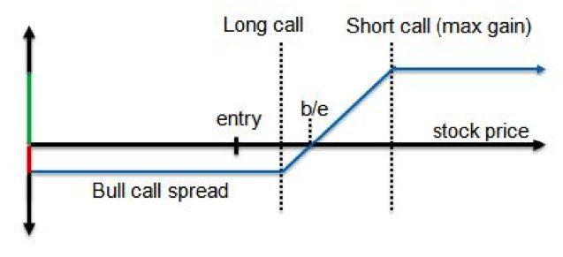 call spread charts