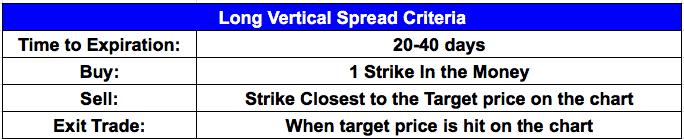 long vertical spread criteria