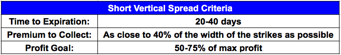 short vertical spreads criteria