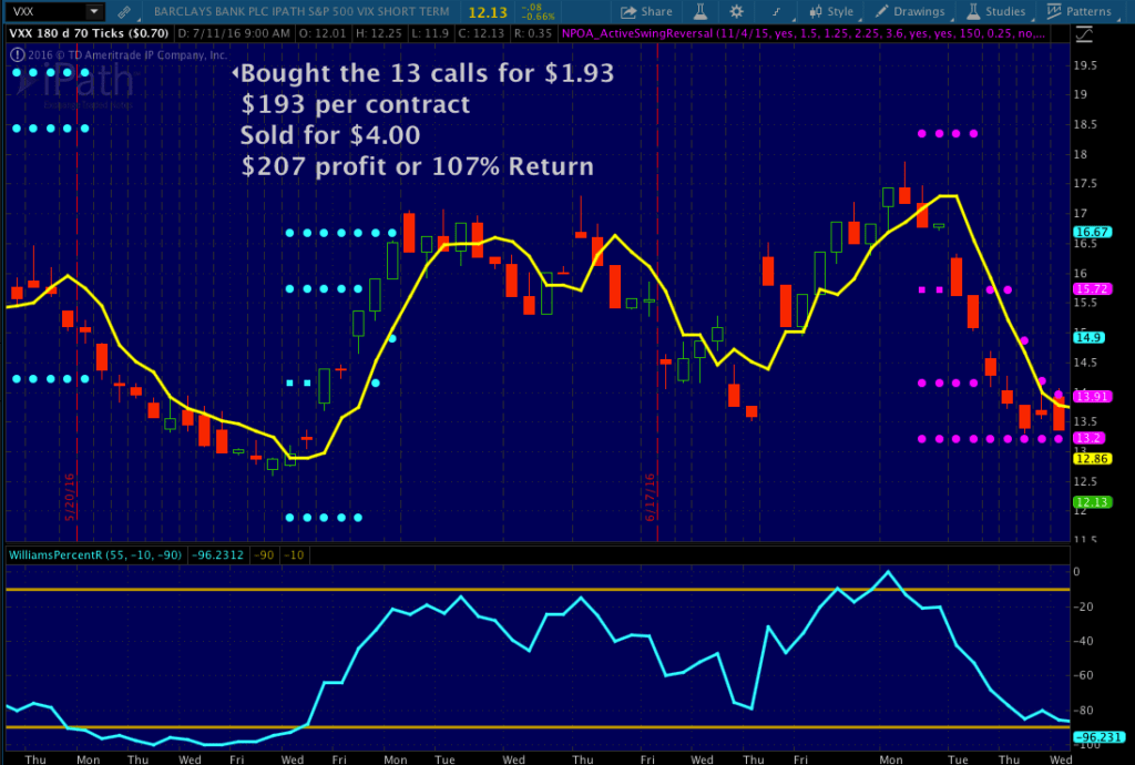 bought calls options trading chart