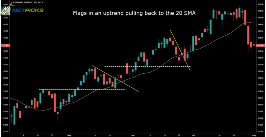 Bull Flag - Stock Chart - Moving Average