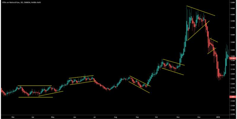 heikin ashi chart patterns