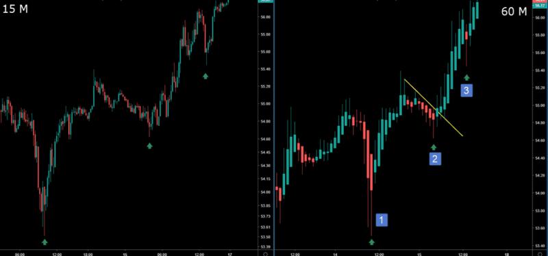 multiple time frame trading heikin ashi