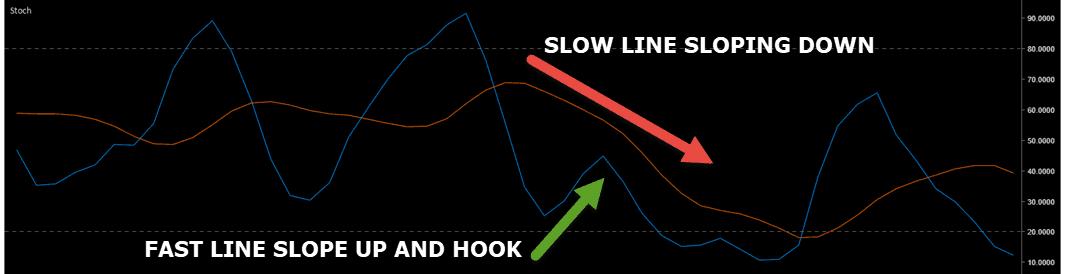 anti price pattern stochastics