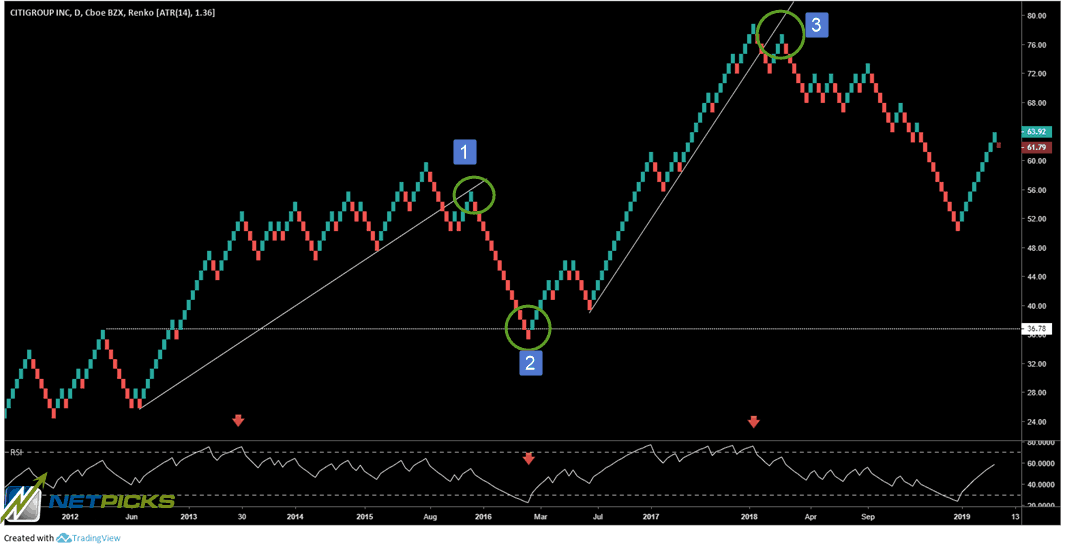 oversold and overbought RSI with Renko charts