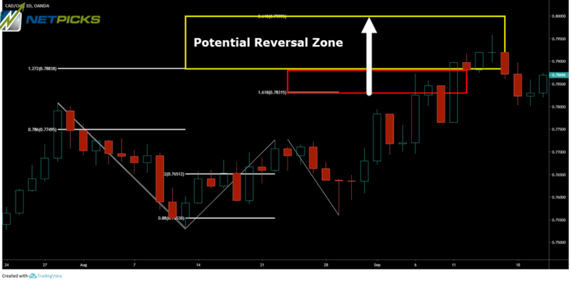 potential reversal zone of butterfly pattern
