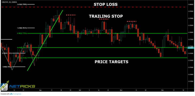 stop loss profit targets for butterfly trading pattern