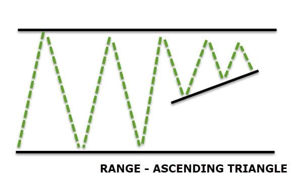 trading triangle within horizontal ranges