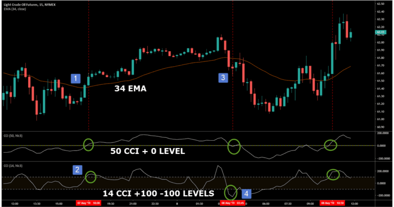CCI DAY TRADING CHART