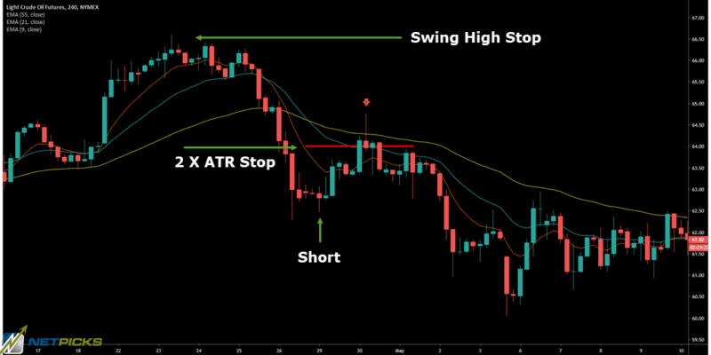 stops and targets for ema trading strategy