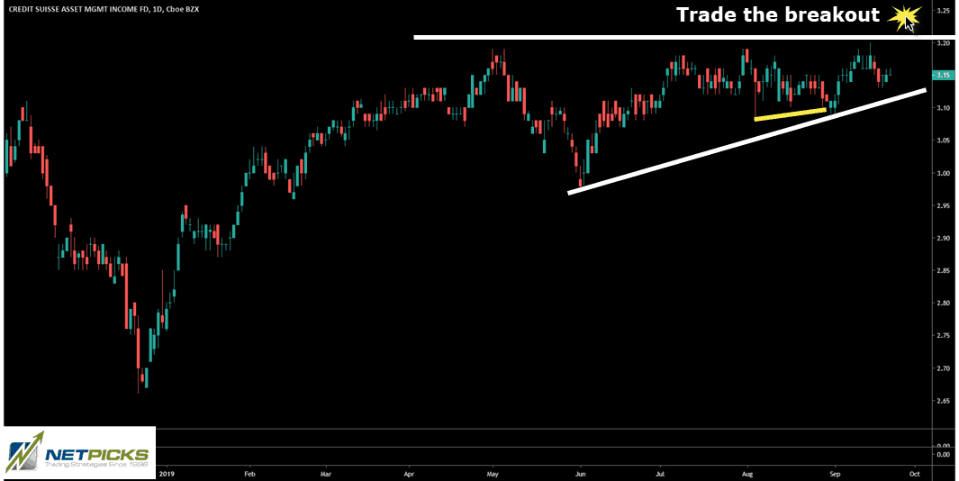 ascending triangle stock