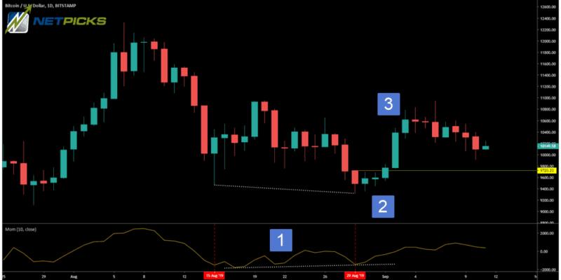 trading the corrective move