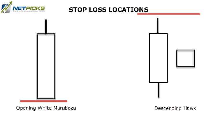 stop loss locations