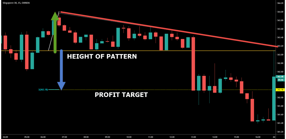 profit targets descending triangle pattern