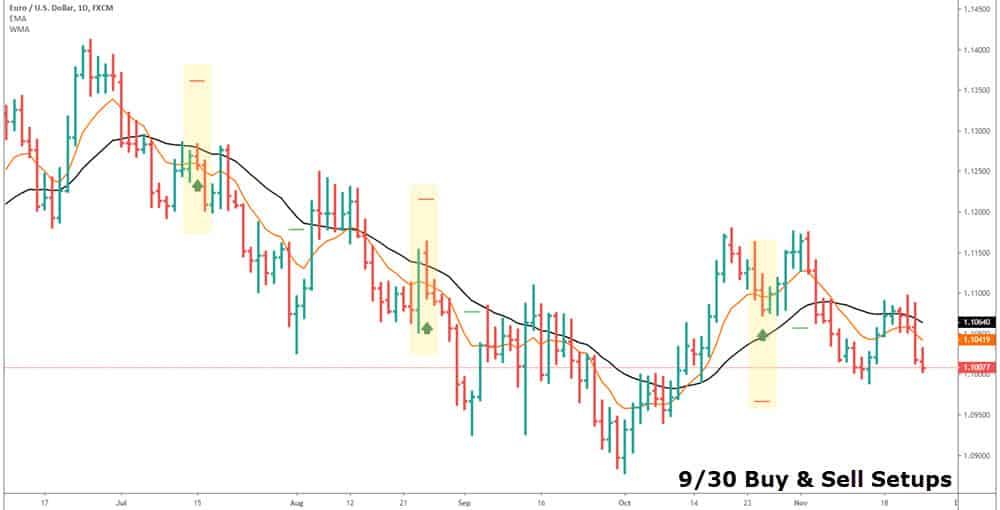 9/30 trading setup