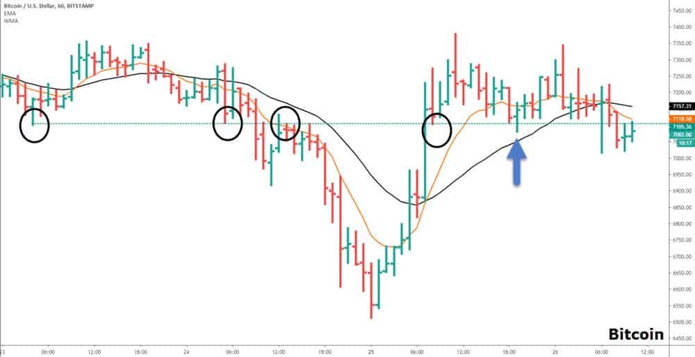 chart of bitcoin pullback