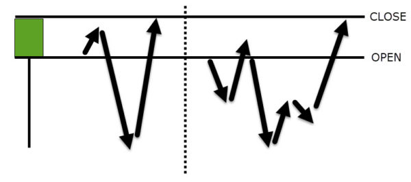 forming hammer candlestick