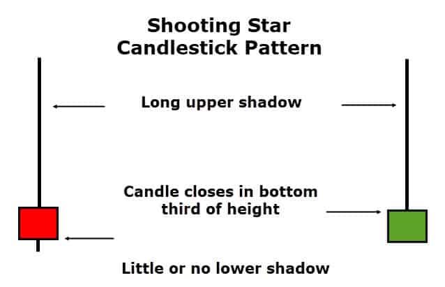shooting star candlestick pattern image