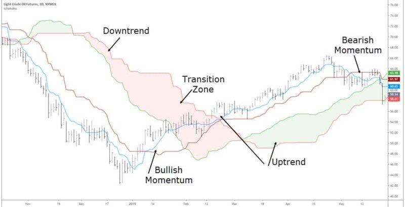 cloud indicator explained