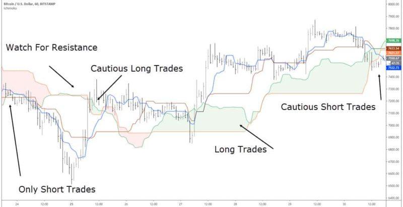 day trading bitcoin with the ichimoku cloud