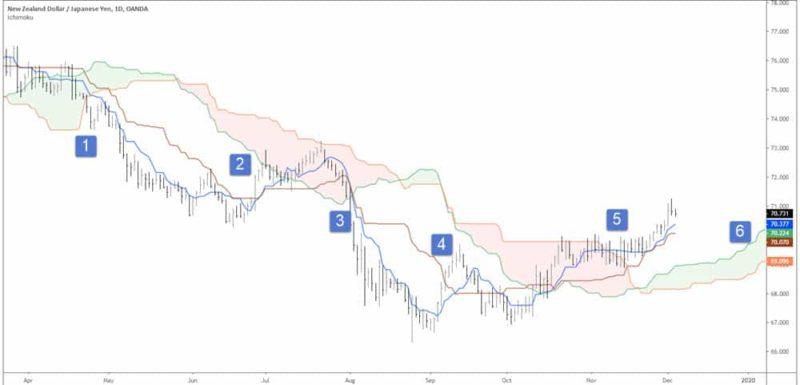 forex swing trading cloud indicator