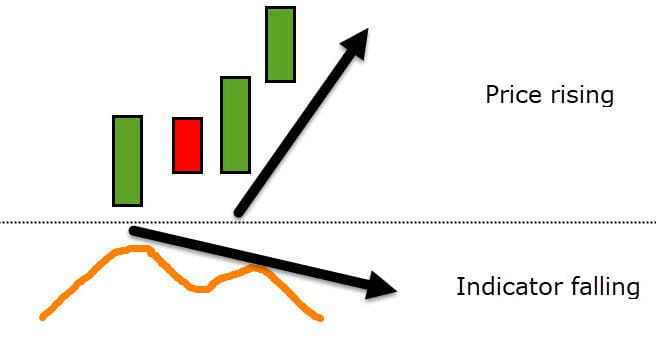how to trade divergence