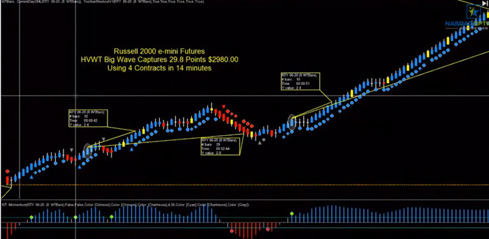 high velocity wave trading system