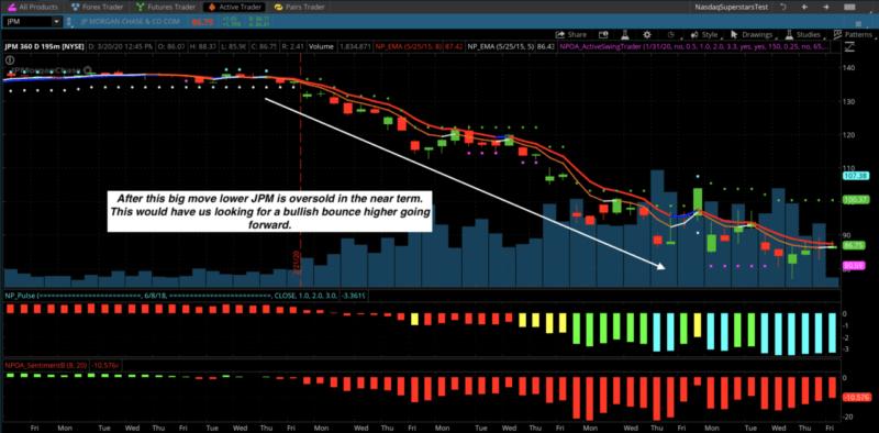 JP Morgan options trade
