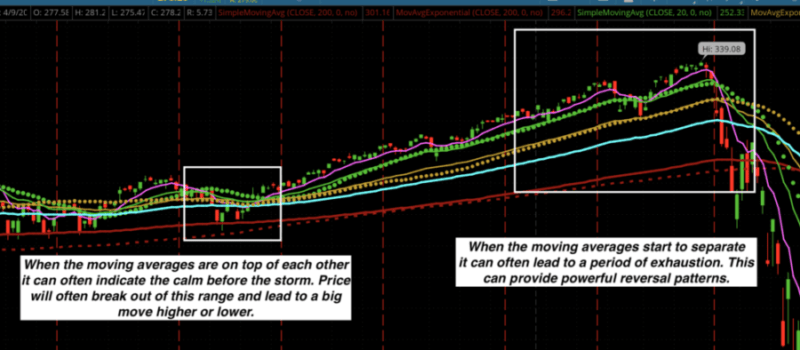 moving averages tighten lead to big moves