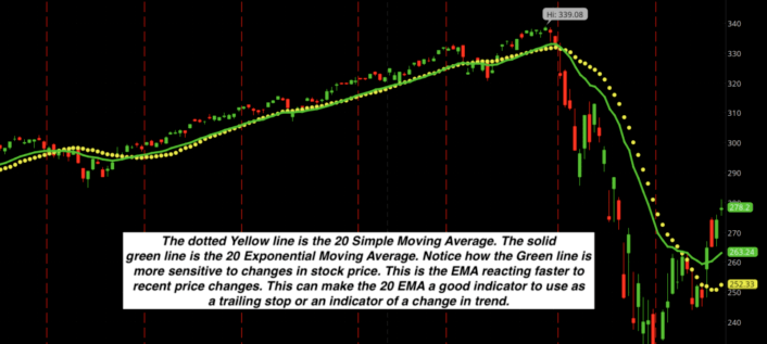 options trading with moving averages