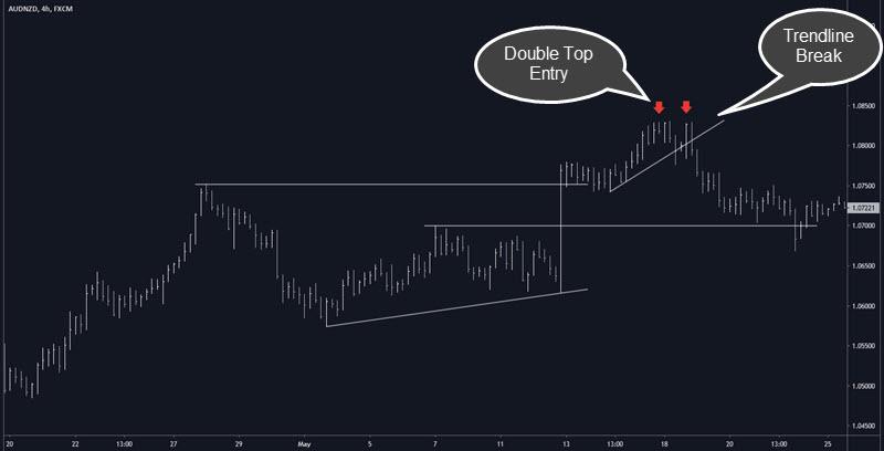 double top gap trade entry