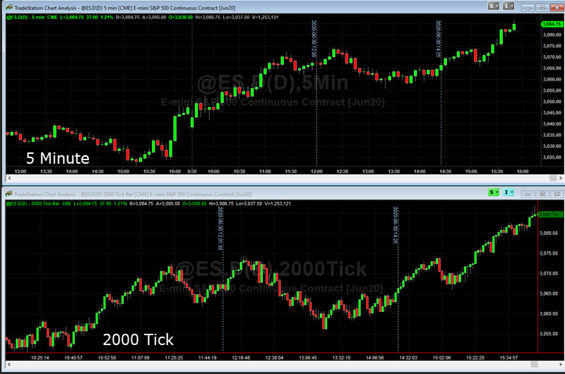 ES day trading tick charts