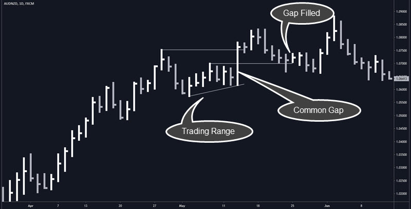 gap strategy strategy