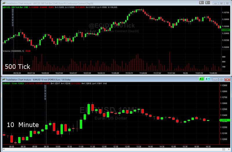 tick charts forex