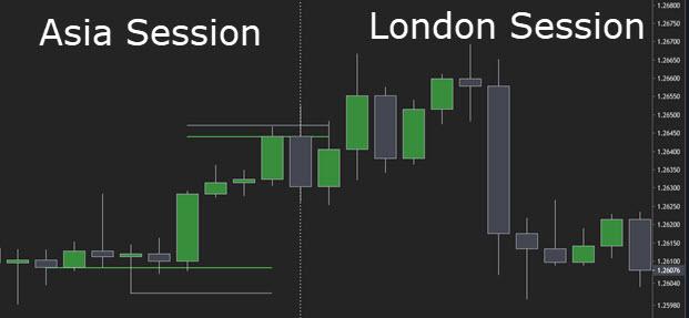 london breakout strategy Asia range